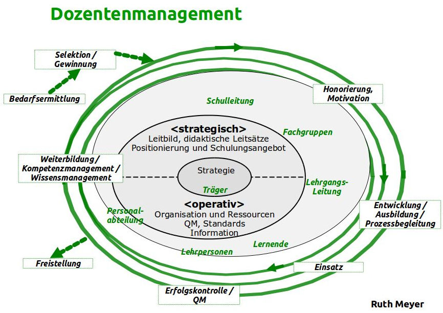 Dozentenmanagement